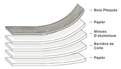 le placage en bois SanFoot, composé d'une structure unique à cinq plus, Levey